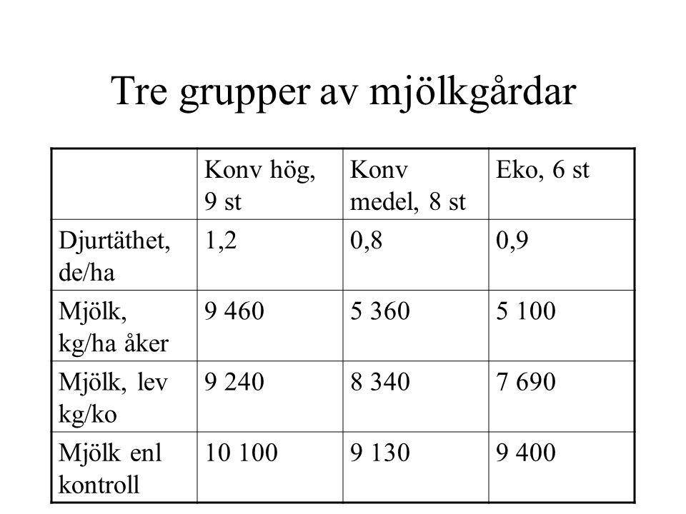 Tre grupper av mjölkgårdar Konv hög, 9 st Konv medel, 8 st Eko, 6 st Djurtäthet, de/ha 1,20,80,9 Mjölk, kg/ha åker 9 4605 3605 100 Mjölk, lev kg/ko 9 2408 3407 690 Mjölk enl kontroll 10 1009 1309 400