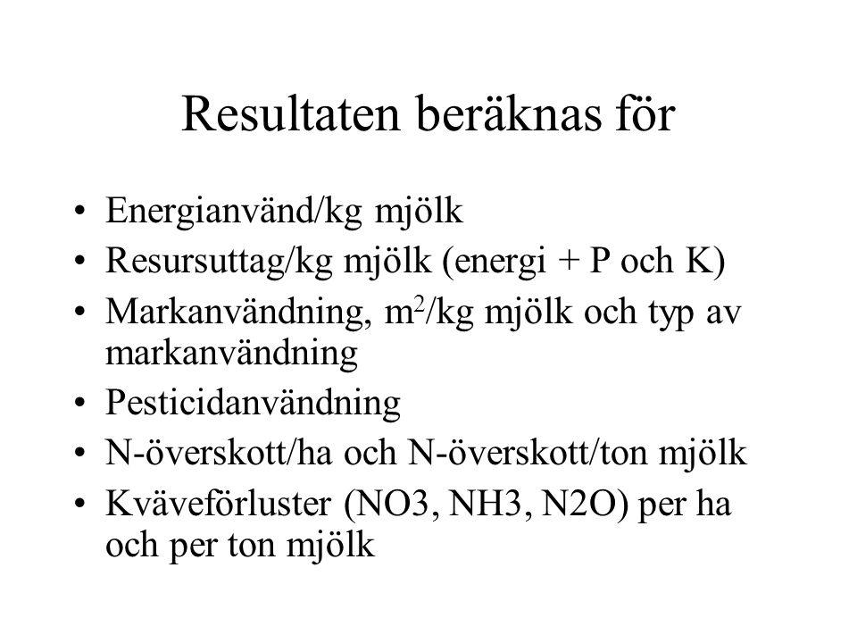 Resultaten beräknas för Energianvänd/kg mjölk Resursuttag/kg mjölk (energi + P och K) Markanvändning, m 2 /kg mjölk och typ av markanvändning Pesticidanvändning N-överskott/ha och N-överskott/ton mjölk Kväveförluster (NO3, NH3, N2O) per ha och per ton mjölk
