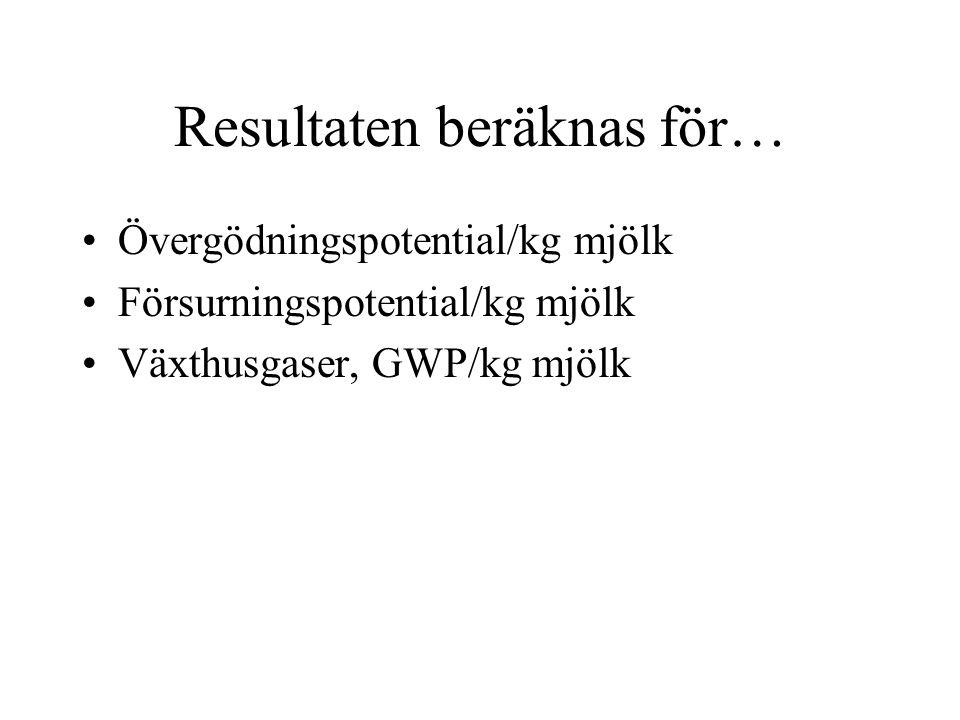 Resultaten beräknas för… Övergödningspotential/kg mjölk Försurningspotential/kg mjölk Växthusgaser, GWP/kg mjölk