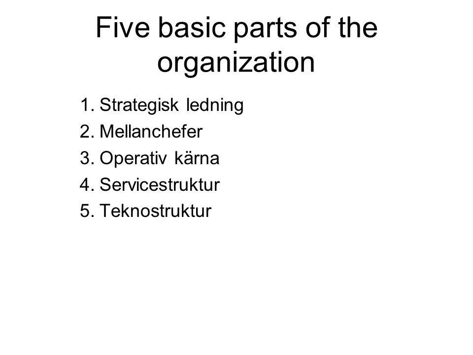 Fem konfigurationer Entreprenörorganisationen Maskinbyråkratin Den professionella byråkratin Den innovativa organisationen Den divisionaliserade formen