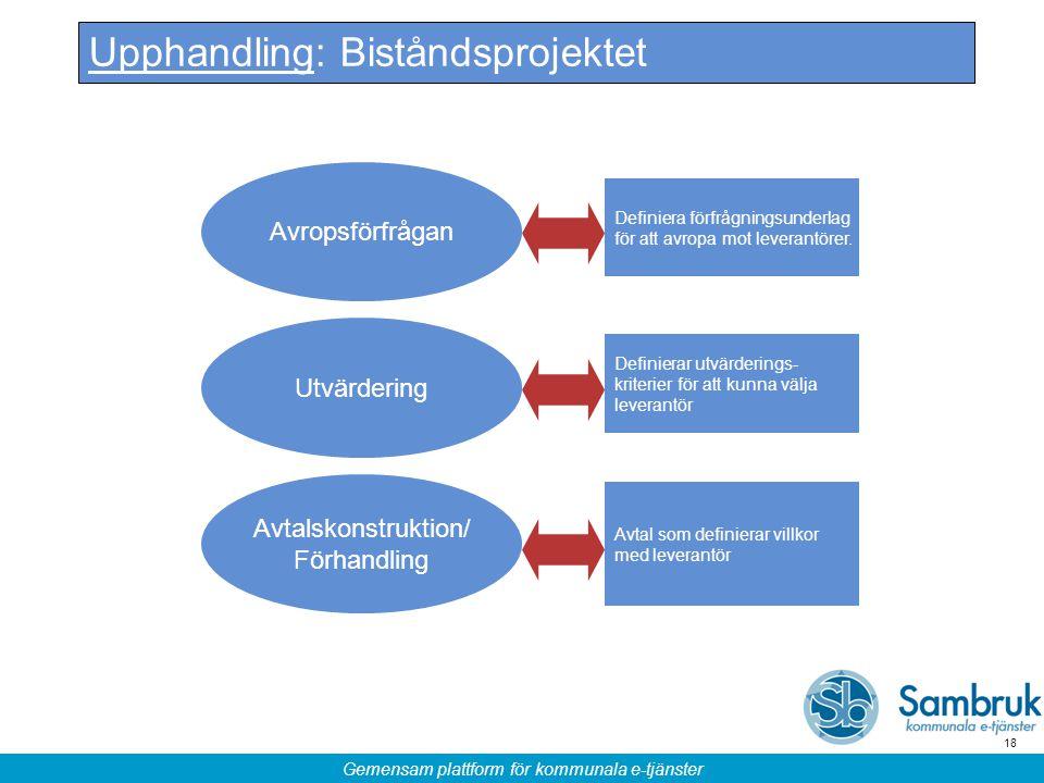 Gemensam plattform för kommunala e-tjänster 18 Avtalskonstruktion/ Förhandling Utvärdering Upphandling: Biståndsprojektet Avropsförfrågan Definierar u