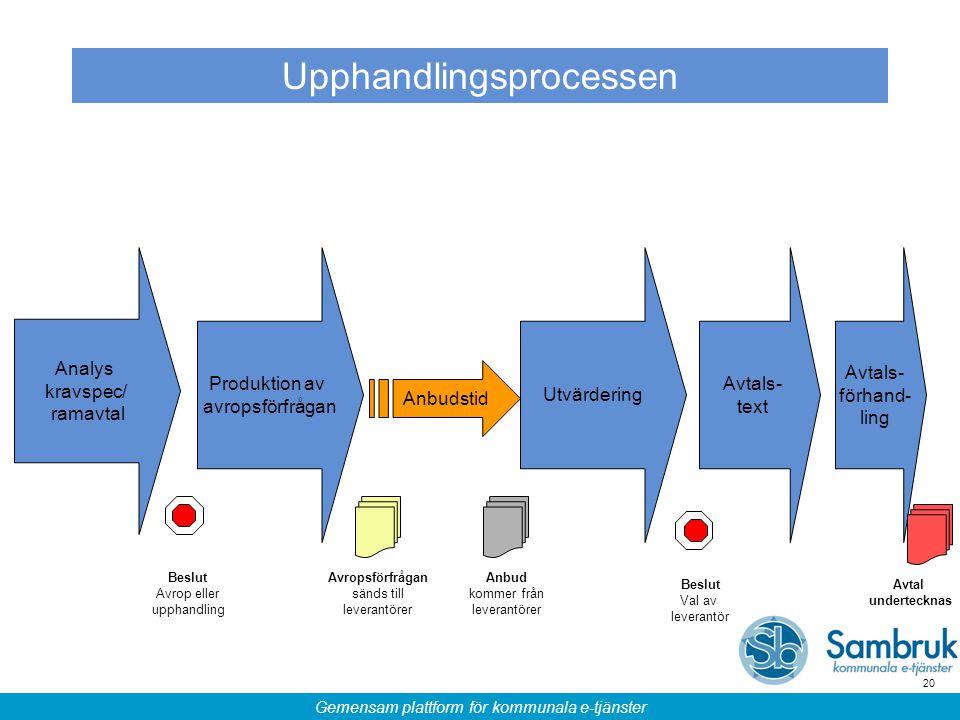 Gemensam plattform för kommunala e-tjänster 20 Upphandlingsprocessen Analys kravspec/ ramavtal Produktion av avropsförfrågan Anbudstid Utvärdering Bes