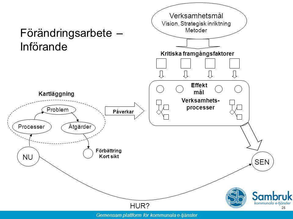 Gemensam plattform för kommunala e-tjänster 25 Processer Åtgärder Problem NU SEN HUR? Verksamhetsmål Vision, Strategisk inriktning Metoder Kritiska fr