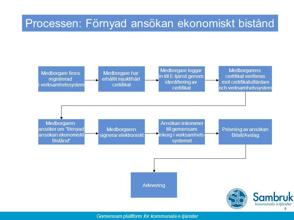 Gemensam plattform för kommunala e-tjänster 5 Processen: Förnyad ansökan ekonomiskt bistånd Medborgare finns registrerad i verksamhetssystem Medborgar
