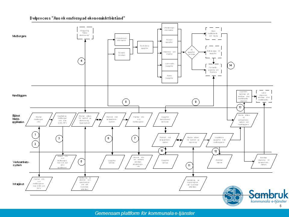 Gemensam plattform för kommunala e-tjänster 17 Vad är en begreppsmodell!