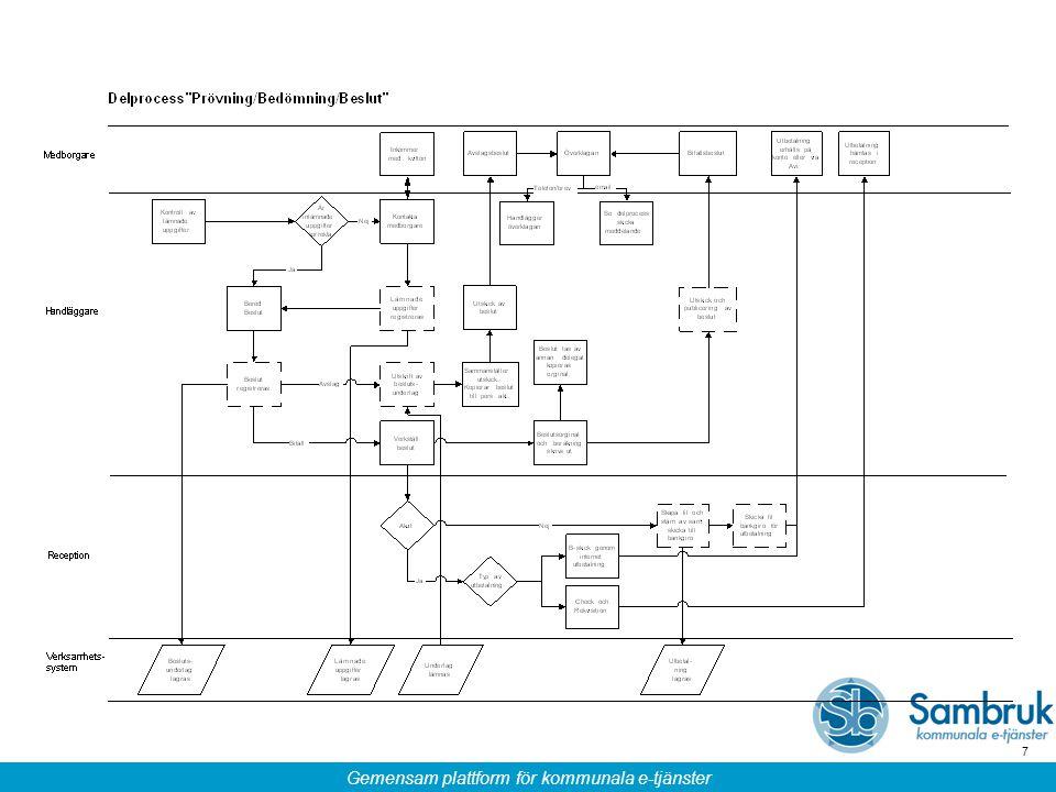 Gemensam plattform för kommunala e-tjänster 48 Aktiviteter – Engagemang/delaktighet Inom kategorin engagemang/delaktighet definierades följande: Skapa engagerade medarbetare (tjänstemän, politiker, handläggare) samt klienter och få dom delaktiga i processen Få med alla intressenter tidigt i processen Utbilda handläggare i process och arbetsrutiner Denna aktivitet definieras som en kommunspecifik aktivitet