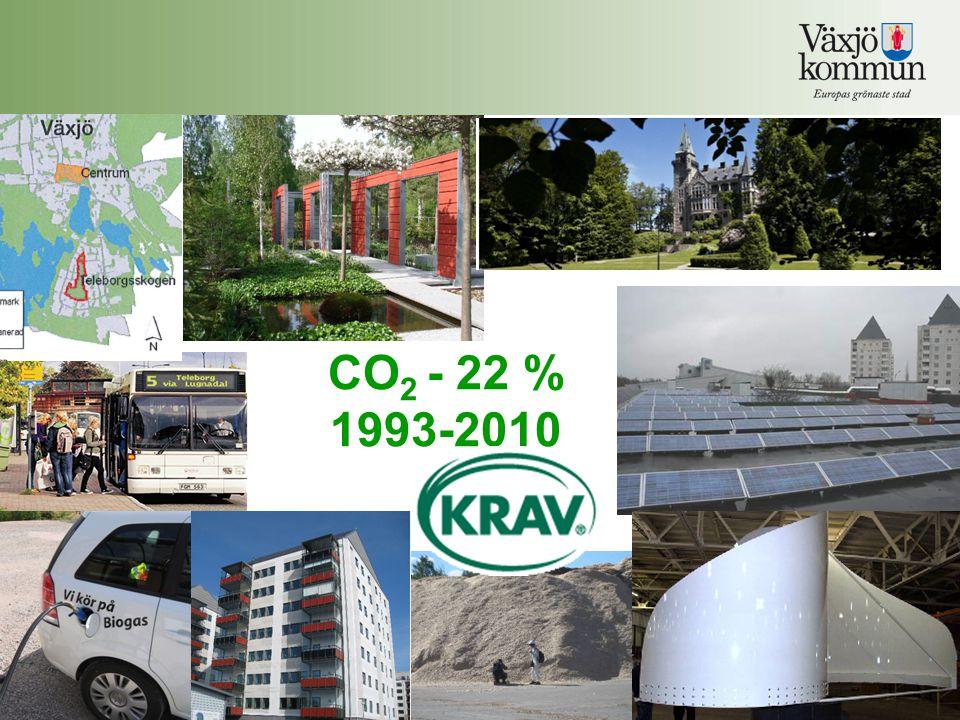 CO 2 - 22 % 1993-2010