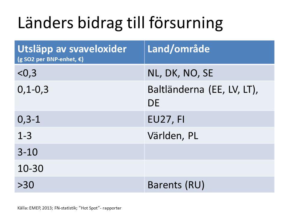 Länders bidrag till försurning Utsläpp av svaveloxider (g SO2 per BNP-enhet, €) Land/område <0,3NL, DK, NO, SE 0,1-0,3Baltländerna (EE, LV, LT), DE 0,3-1EU27, FI 1-3Världen, PL 3-10 10-30 >30Barents (RU) Källa: EMEP, 2013; FN-statistik; Hot Spot - rapporter