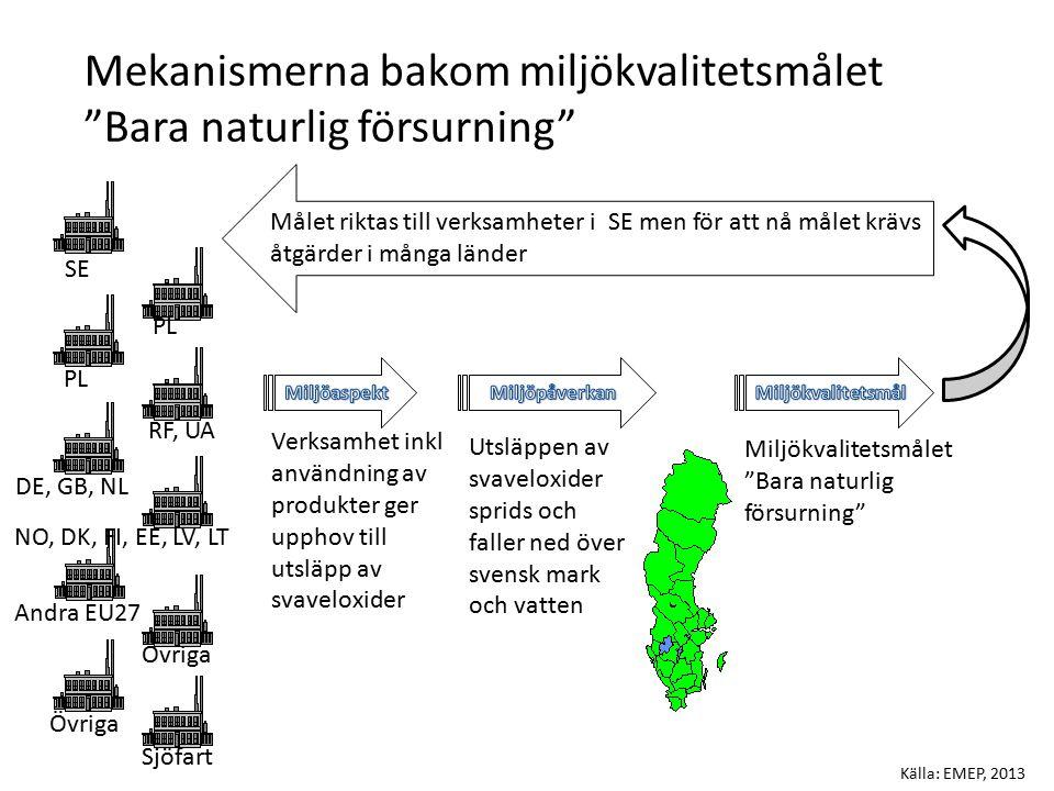 Mekanismerna bakom miljökvalitetsmålet Bara naturlig försurning Verksamhet inkl användning av produkter ger upphov till utsläpp av svaveloxider Utsläppen av svaveloxider sprids och faller ned över svensk mark och vatten Målet riktas till verksamheter i SE men för att nå målet krävs åtgärder i många länder Miljökvalitetsmålet Bara naturlig försurning SE PL Källa: EMEP, 2013 PL RF, UA DE, GB, NL NO, DK, FI, EE, LV, LT Andra EU27 Sjöfart Övriga