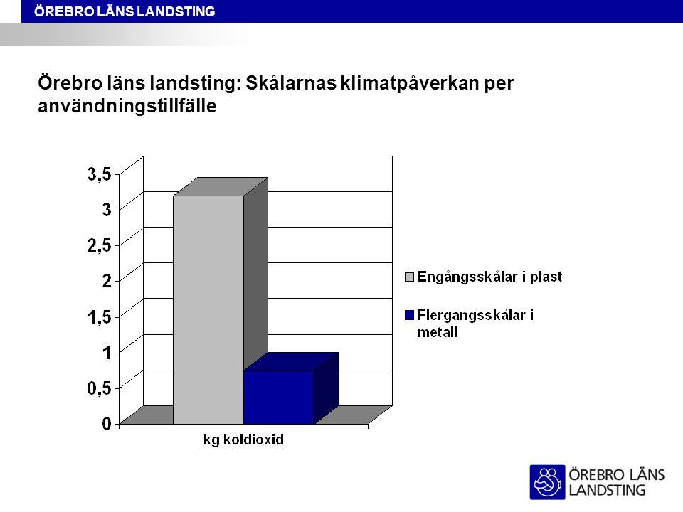 ÖREBRO LÄNS LANDSTING Örebro läns landsting: Skålarnas klimatpåverkan per användningstillfälle
