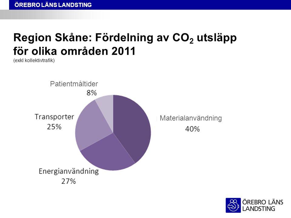 ÖREBRO LÄNS LANDSTING Patientmåltider Region Skåne: Fördelning av CO 2 utsläpp för olika områden 2011 (exkl kollektivtrafik) Materialanvändning