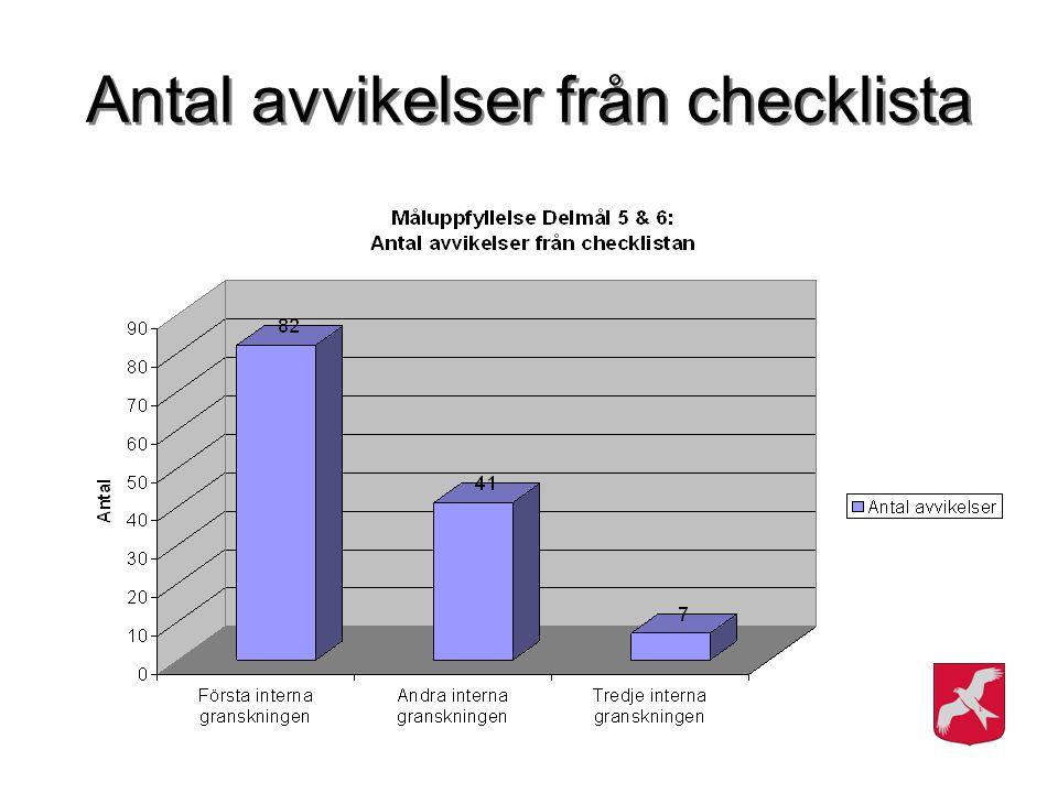 Antal avvikelser från checklista