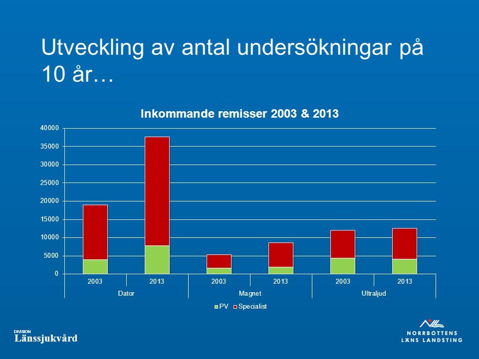 DIVISION Länssjukvård Utveckling av antal undersökningar på 10 år…