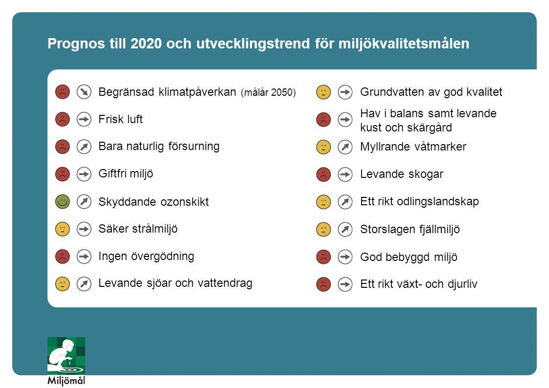 Prognos till 2020 och utvecklingstrend för miljökvalitetsmålen Begränsad klimatpåverkan (målår 2050) Frisk luft Bara naturlig försurning Giftfri miljö