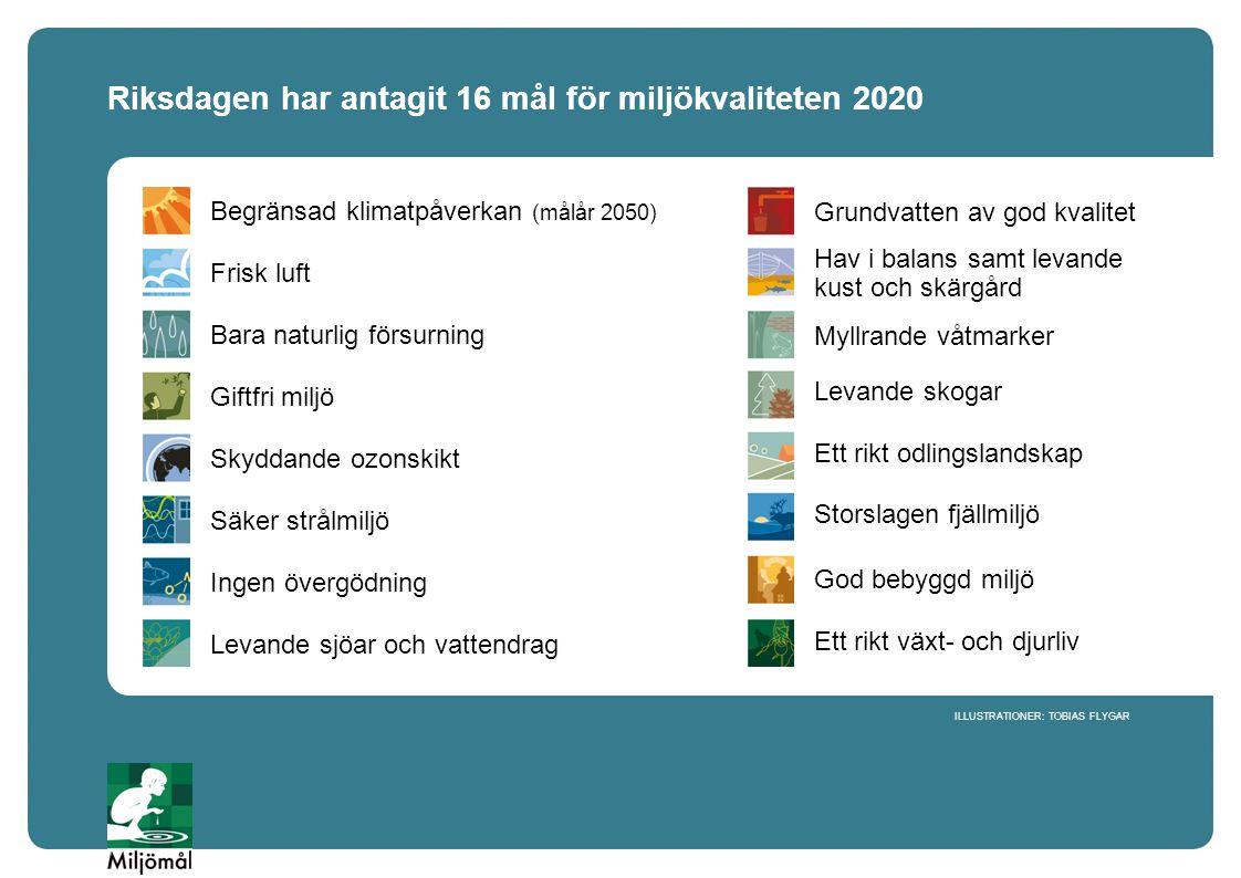 Riksdagen har antagit 16 mål för miljökvaliteten 2020 Begränsad klimatpåverkan (målår 2050) Frisk luft Bara naturlig försurning Giftfri miljö Skyddand