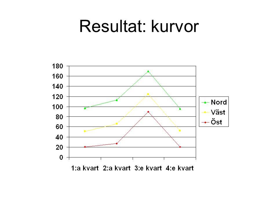 Resultat: kurvor