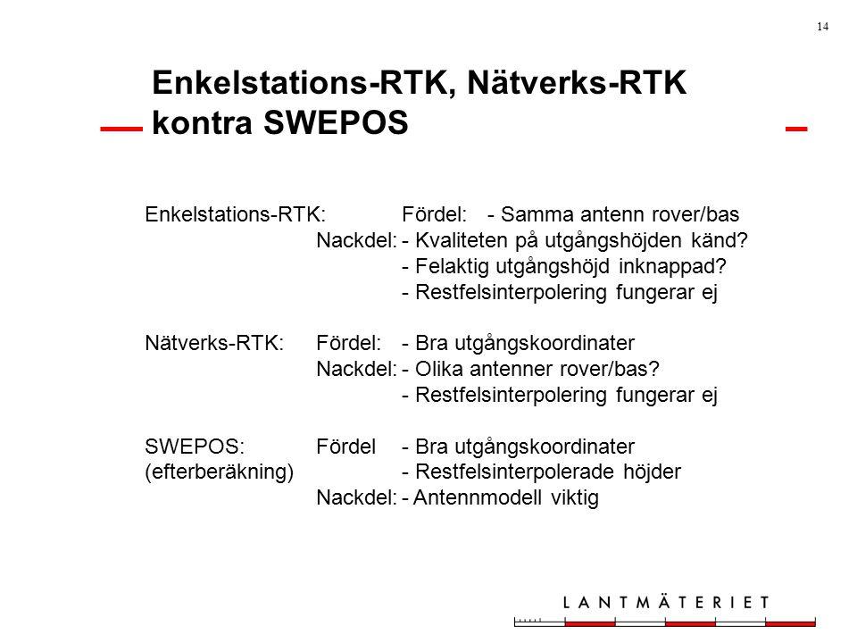 14 Enkelstations-RTK, Nätverks-RTK kontra SWEPOS Enkelstations-RTK:Fördel:- Samma antenn rover/bas Nackdel:- Kvaliteten på utgångshöjden känd.