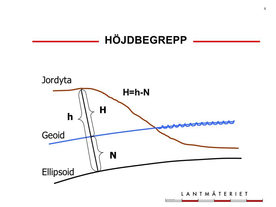 4 N H h Jordyta Geoid Ellipsoid HÖJDBEGREPP H=h-N