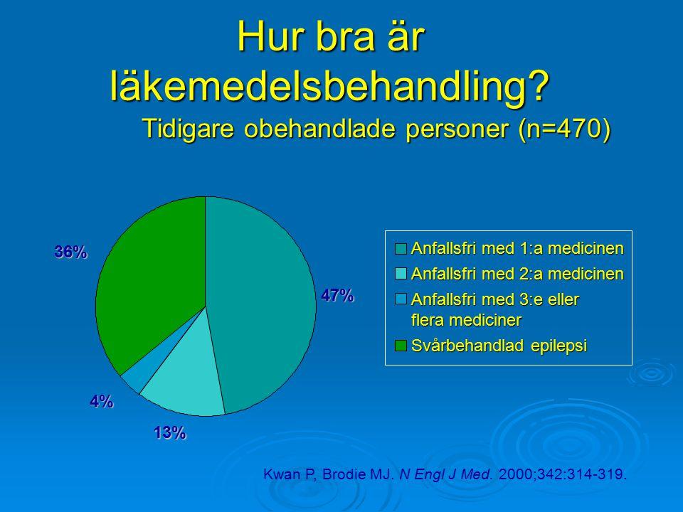 Hur bra är läkemedelsbehandling? 13% 4% 36% 47% Anfallsfri med 1:a medicinen Anfallsfri med 2:a medicinen Anfallsfri med 3:e eller flera mediciner Svå