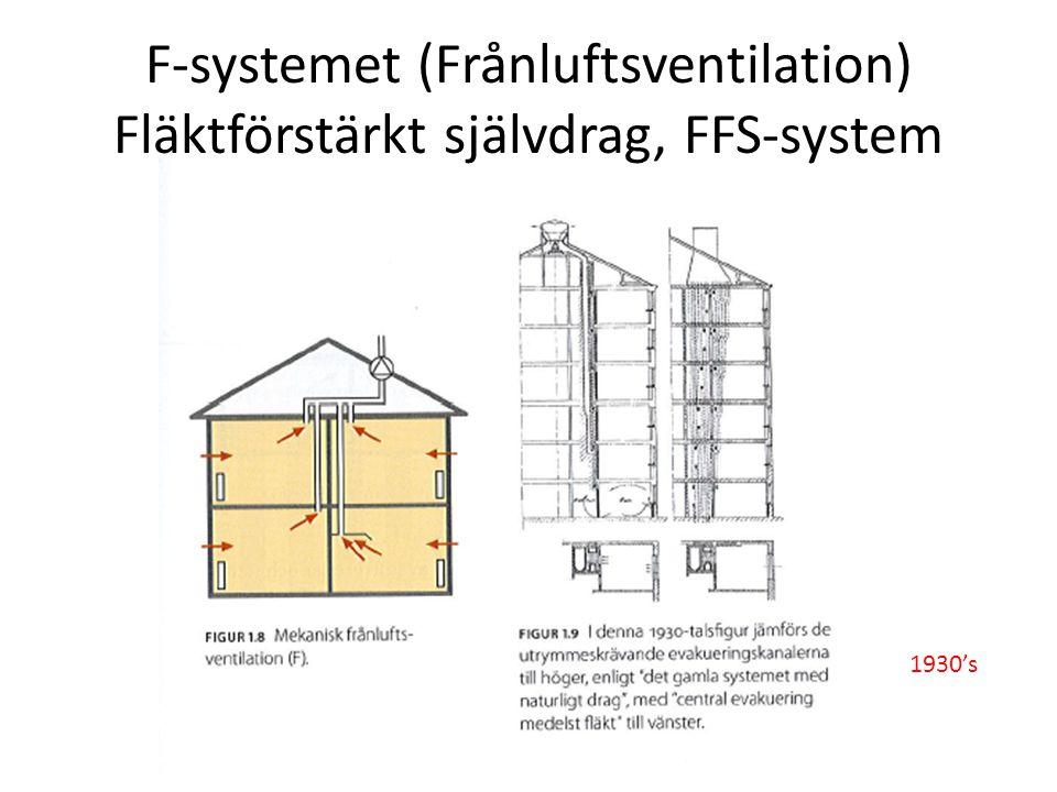 F-systemet (Frånluftsventilation) Fläktförstärkt självdrag, FFS-system 1930's