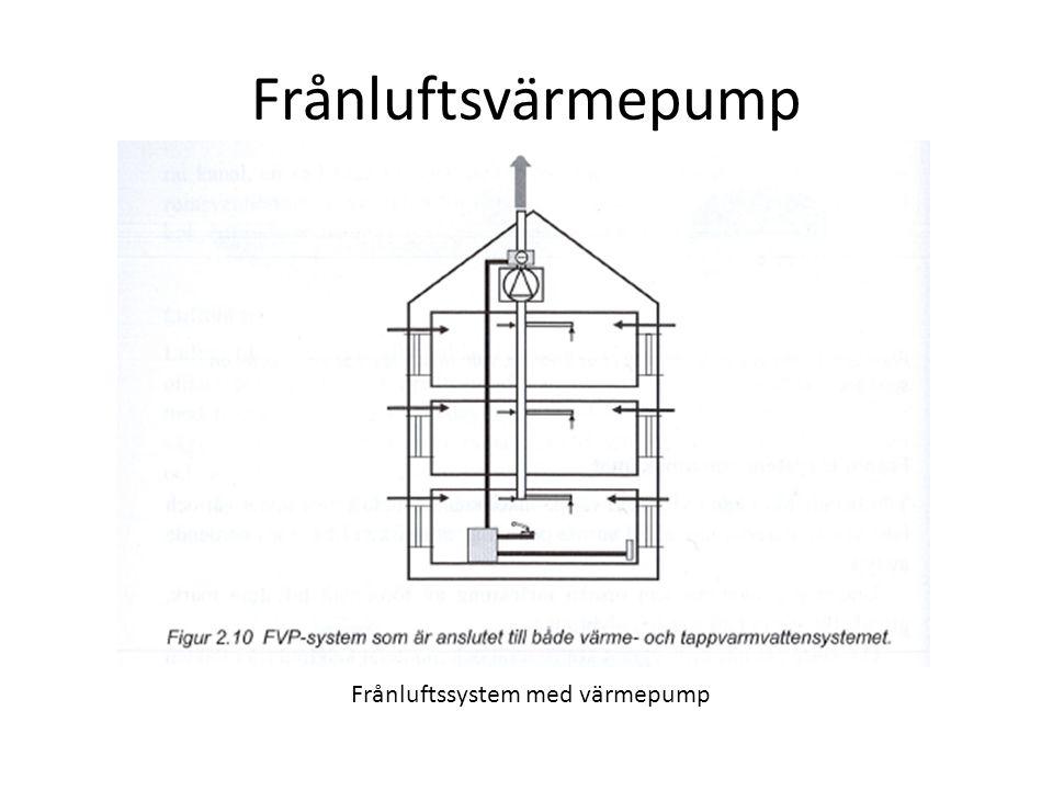 Frånluftsvärmepump Frånluftssystem med värmepump