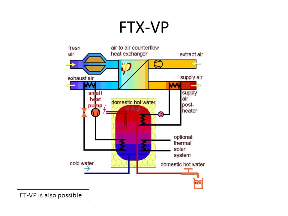 FTX-VP FT-VP is also possible