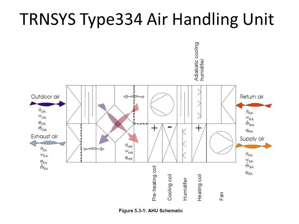 TRNSYS Type334 Air Handling Unit