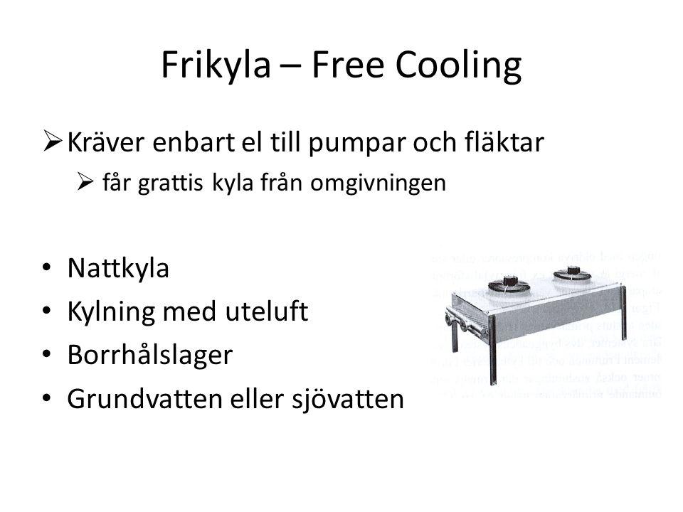 Frikyla – Free Cooling  Kräver enbart el till pumpar och fläktar  får grattis kyla från omgivningen Nattkyla Kylning med uteluft Borrhålslager Grund