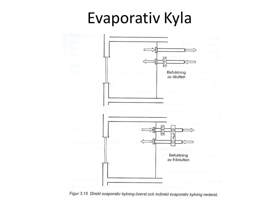 Evaporativ Kyla
