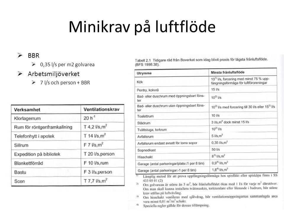 Minikrav på luftflöde  BBR  0,35 l/s per m2 golvarea  Arbetsmiljöverket  7 l/s och person + BBR