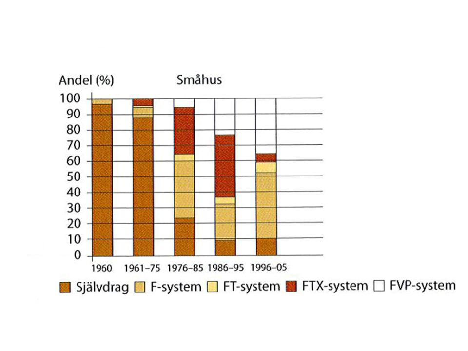 Värmeåtervinning 85%(80%) 50-55%(50%) 50-60%(70%)