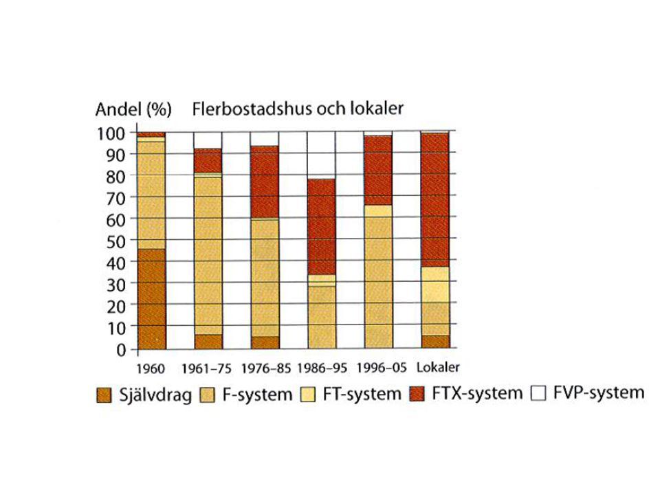 S-systemet (Självdrag) Den termiska kraften eller skorstenseffekten åstadkoms av temperaturskillnader (eller egentligen densitetsskillnader) mellan utom- och inomhusluften.
