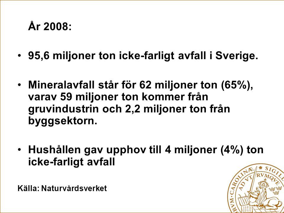 År 2008: 95,6 miljoner ton icke-farligt avfall i Sverige. Mineralavfall står för 62 miljoner ton (65%), varav 59 miljoner ton kommer från gruvindustri