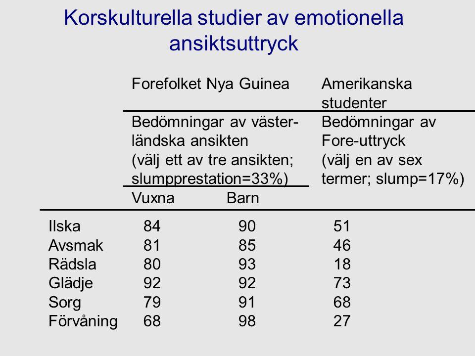 Korskulturella studier av emotionella ansiktsuttryck Ilska849051 Avsmak818546 Rädsla809318 Glädje929273 Sorg799168 Förvåning689827 Forefolket Nya Guin