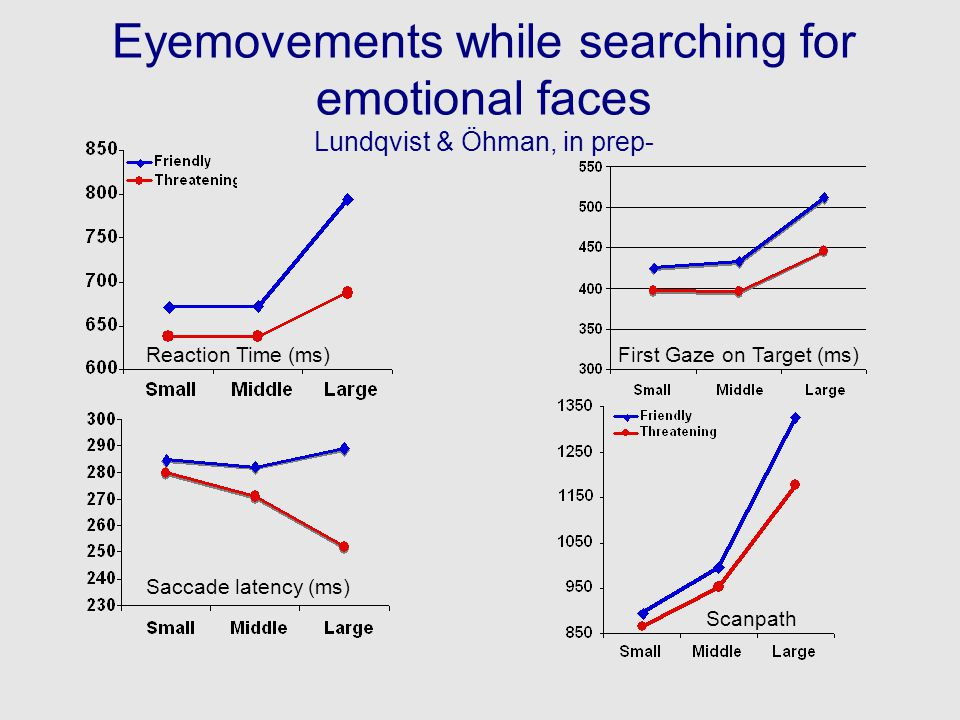 Eyemovements while searching for emotional faces Lundqvist & Öhman, in prep- Reaction Time (ms) Saccade latency (ms) Scanpath First Gaze on Target (ms)
