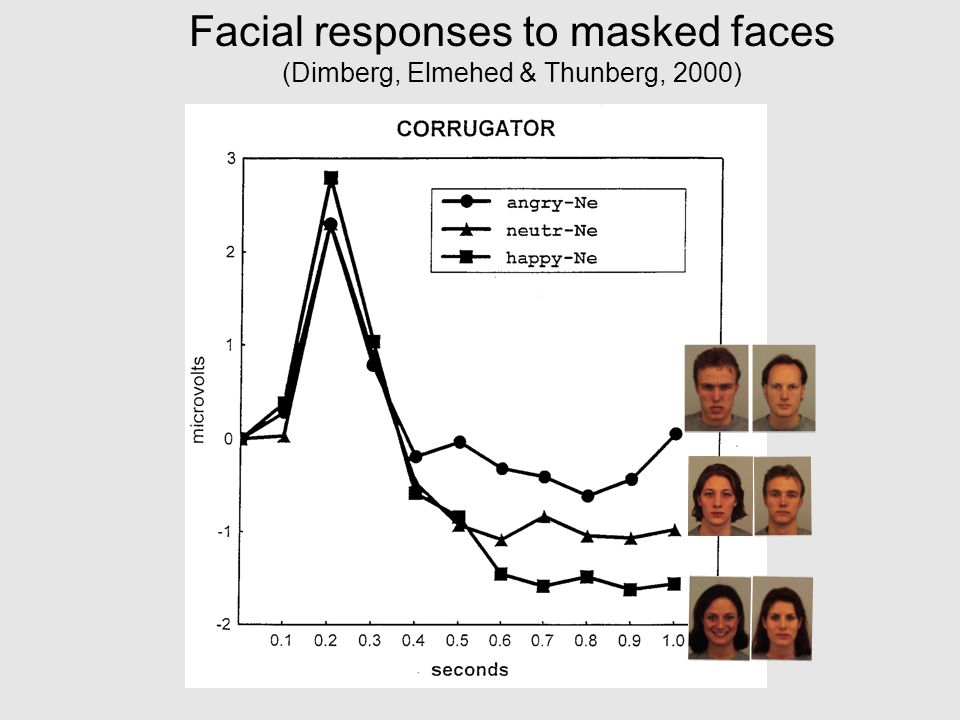 Facial responses to masked faces (Dimberg, Elmehed & Thunberg, 2000)