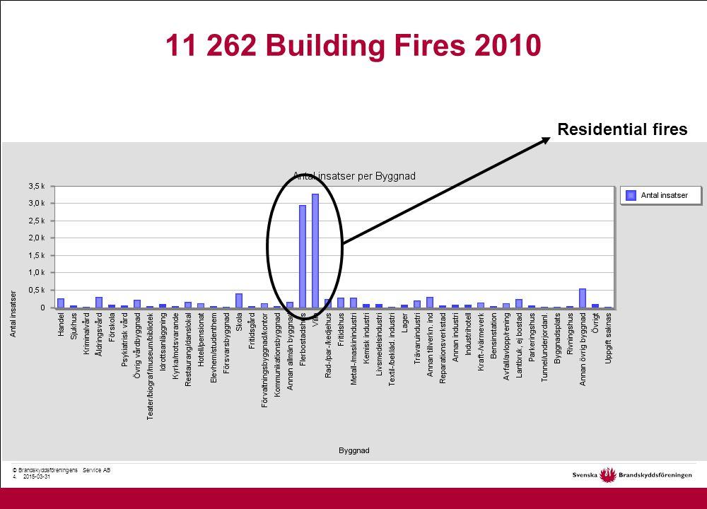 © Brandskyddsföreningens Service AB 5. 2015-03-31 Fires in public buildings 2010