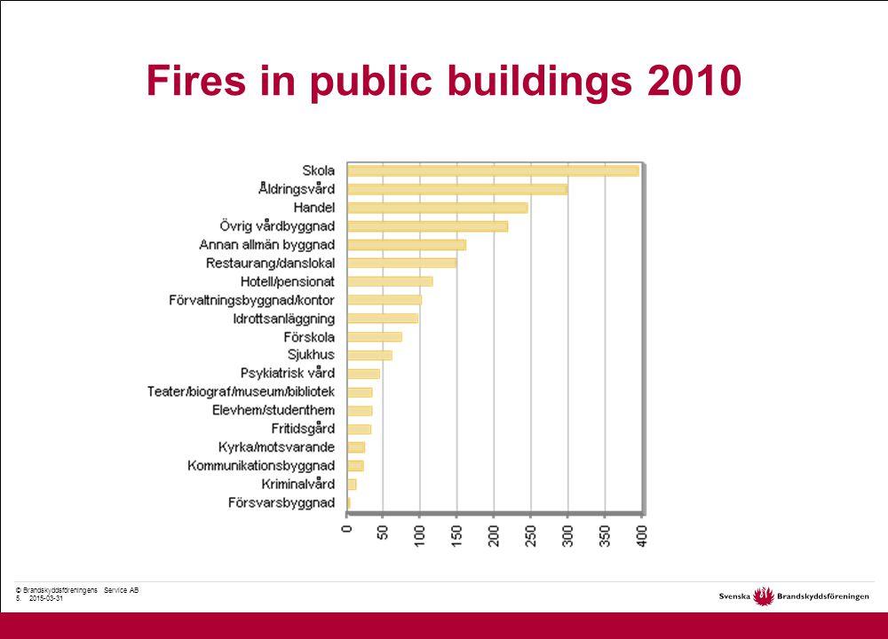 © Brandskyddsföreningens Service AB 6. 2015-03-31 Cause of fire in public buildings 2010