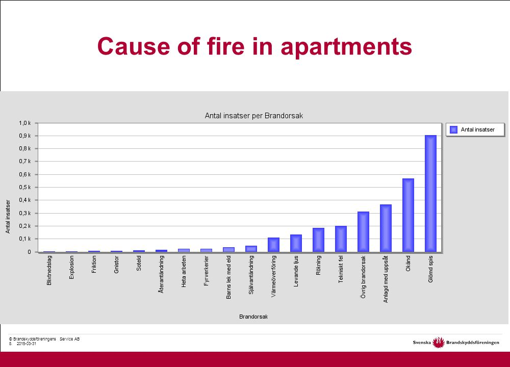 © Brandskyddsföreningens Service AB 8. 2015-03-31 Cause of fire in apartments