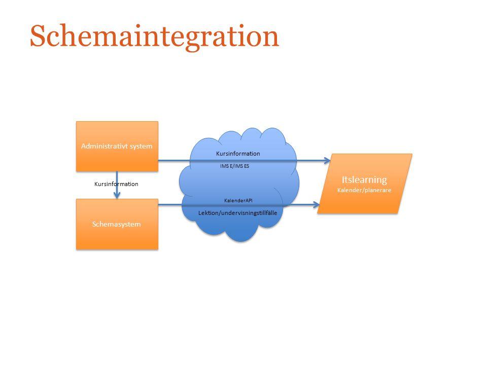 Schemaintegration Itslearning Kalender/planerare Itslearning Kalender/planerare Administrativt system Schemasystem Kursinformation Lektion/undervisnin