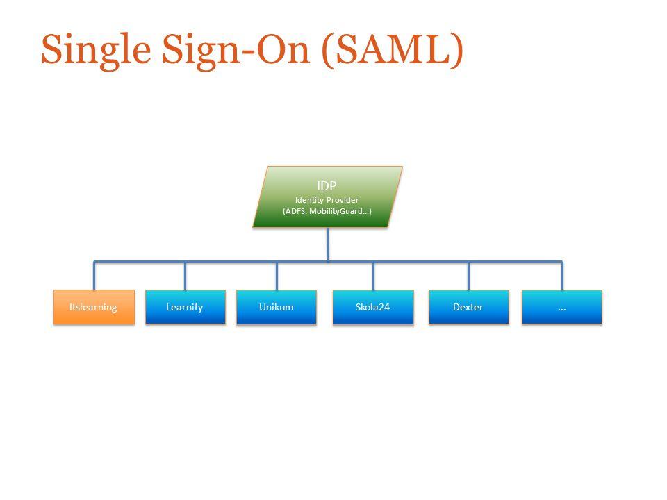 Single Sign-On (SAML) IDP Identity Provider (ADFS, MobilityGuard...) IDP Identity Provider (ADFS, MobilityGuard...) Itslearning Learnify Unikum Skola2