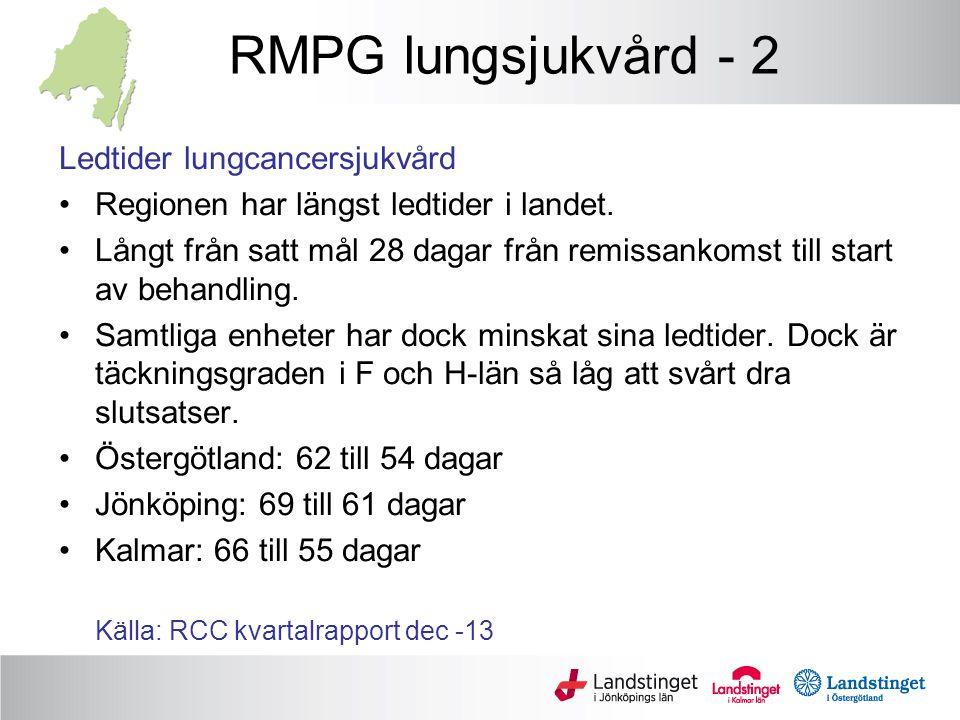 RMPG lungsjukvård - 2 Ledtider lungcancersjukvård Regionen har längst ledtider i landet. Långt från satt mål 28 dagar från remissankomst till start av