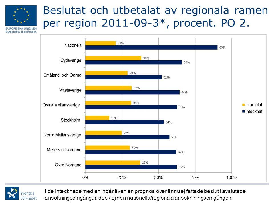 Beslutat och utbetalat av regionala ramen per region 2011-09-3*, procent.