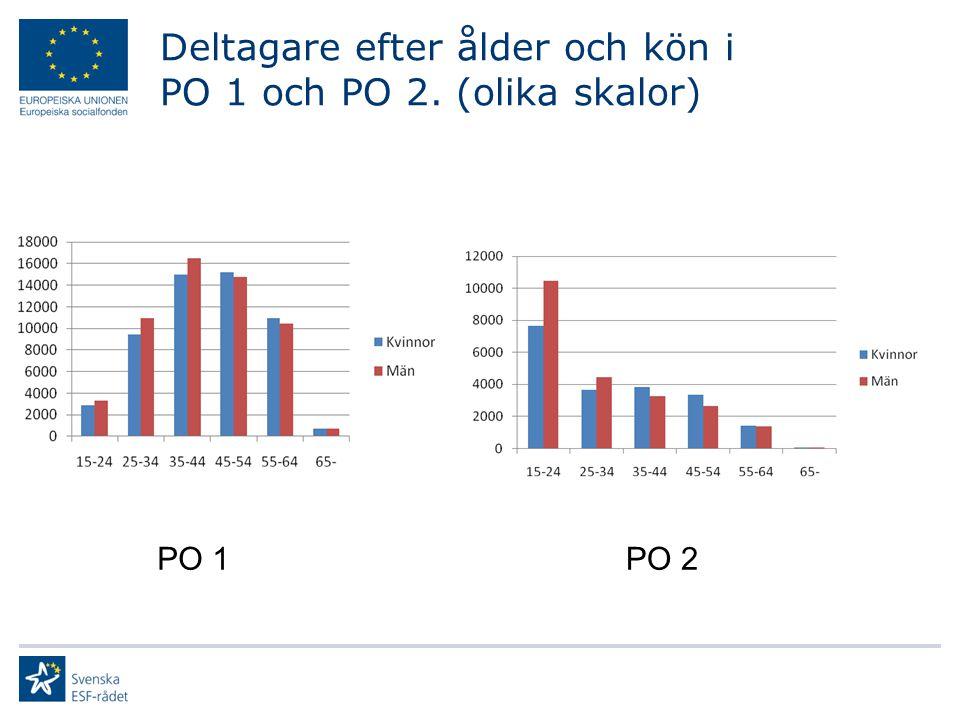 Deltagare efter ålder och kön i PO 1 och PO 2. (olika skalor) PO 1PO 2