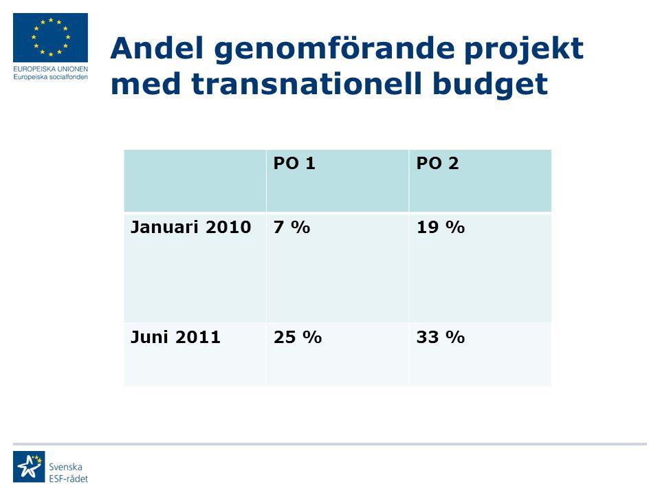 Andel genomförande projekt med transnationell budget PO 1PO 2 Januari 20107 %19 % Juni 201125 %33 %