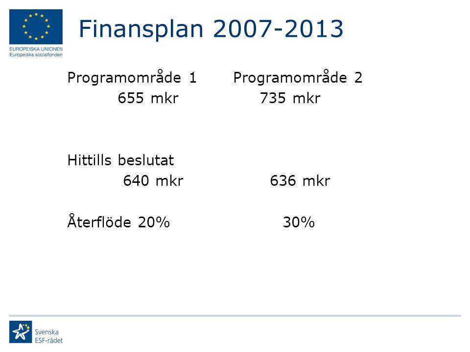 Finansplan 2007-2013 Programområde 1 Programområde 2 655 mkr 735 mkr Hittills beslutat 640 mkr 636 mkr Återflöde 20% 30%