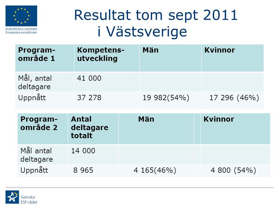 Resultat tom sept 2011 i Västsverige Program- område 1 Kompetens- utveckling MänKvinnor Mål, antal deltagare 41 000 Uppnått37 27819 982(54%) 17 296 (46%) Program- område 2 Antal deltagare totalt MänKvinnor Mål antal deltagare 14 000 Uppnått 8 965 4 165(46%) 4 800 (54%)