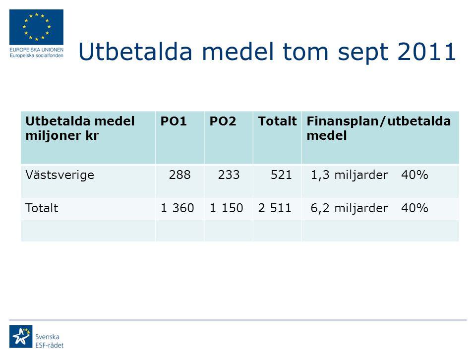 Utbetalda medel tom sept 2011 Utbetalda medel miljoner kr PO1PO2TotaltFinansplan/utbetalda medel Västsverige 288 233 521 1,3 miljarder 40% Totalt1 3601 1502 511 6,2 miljarder 40%