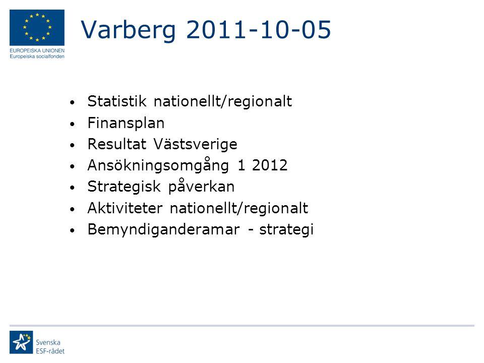 Varberg 2011-10-05 Statistik nationellt/regionalt Finansplan Resultat Västsverige Ansökningsomgång 1 2012 Strategisk påverkan Aktiviteter nationellt/regionalt Bemyndiganderamar - strategi