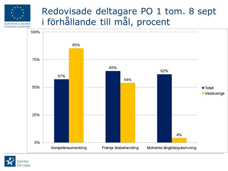 Redovisade deltagare PO 1 tom. 8 sept i förhållande till mål, procent